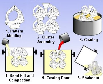 Lost Foam Process